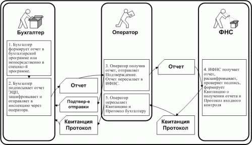 Электронные операторы отчетность процедура регистрации ип рб